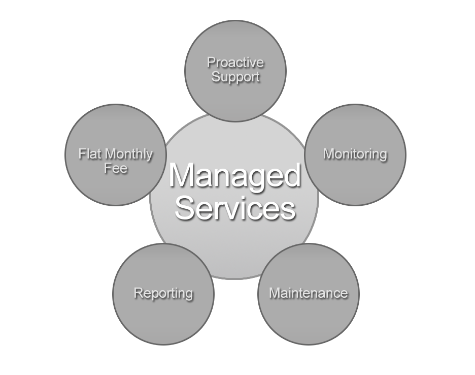 managed service chart
